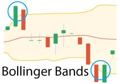 باند بولینگر
